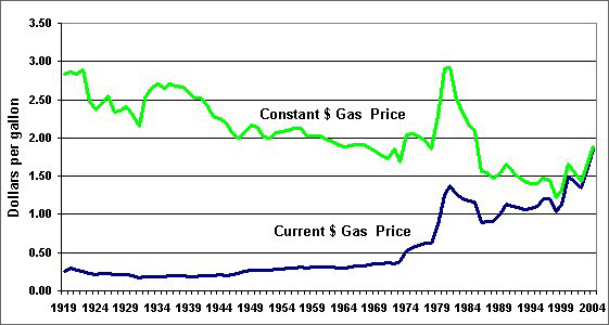 Yearly Gas Price History Images