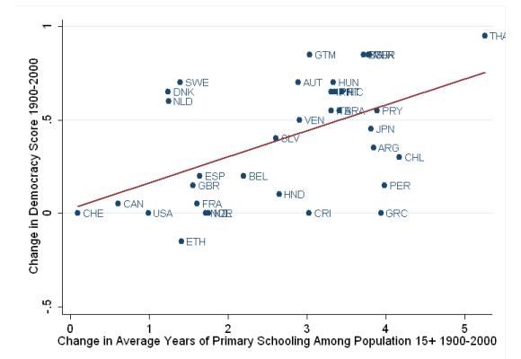 democracy and development a complex relationship economics