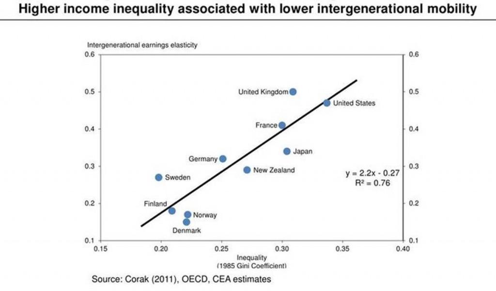 economic inequality united states essay
